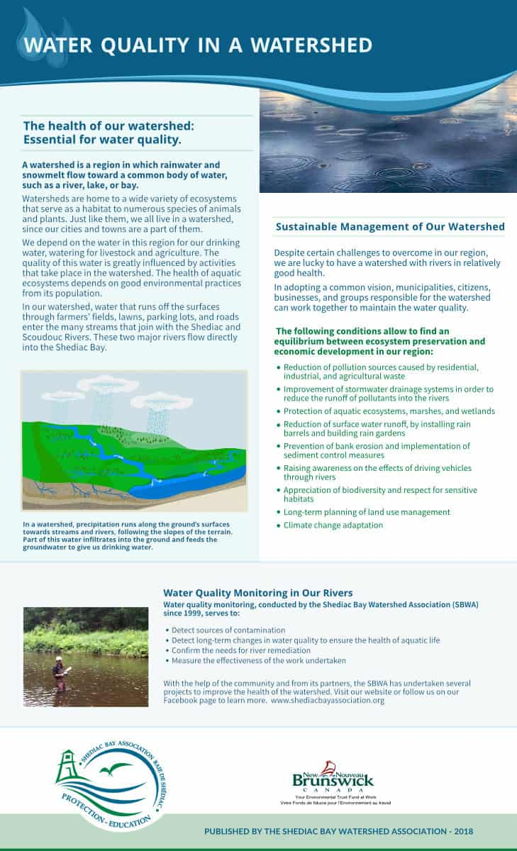 Water Quality Fact sheet - Research, co-writing, photo contribution, design and illustration
